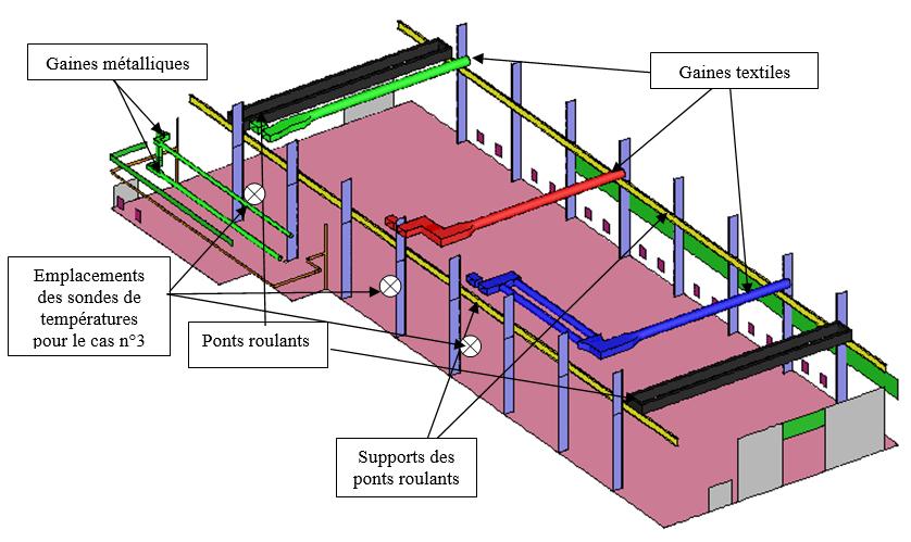 Simulation HVAC